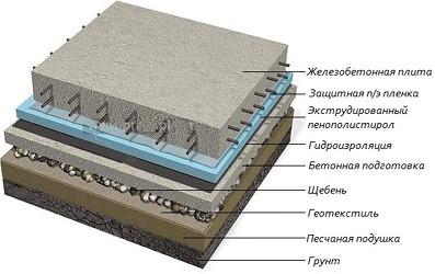Возведение плитного фундамента